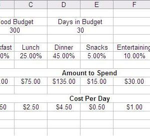 Monthly Food Budget Calculator
